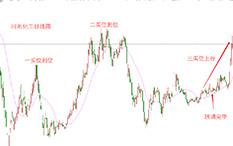 杨凯-反弹步骤-河池化工-22个交易日-涨幅39.49%