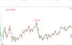 杨凯-反弹步骤-英力特-17个交易日-涨幅37.19%