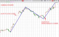 都教授-高白股战法-天润数娱-6个交易日-涨幅32.34%