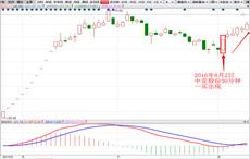 都教授-一买战法-中亚股份-6个交易日-涨幅25%