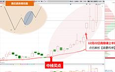 杨凯—反弹步骤—森霸传感-13个交易日-涨幅31%