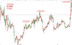 杨凯-反弹步骤-中电电机-8个交易日-涨幅63.23%