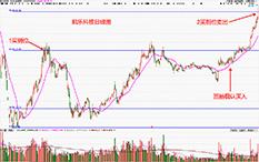 杨凯-反弹步骤-凯乐科技-43个交易日-涨幅30%