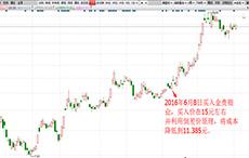 都教授-类二买-金贵银业-19个交易日-涨幅79.74%
