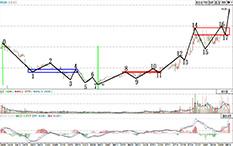 都业华-二买-杭氧股份-37个交易日-涨幅64%
