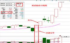 杨凯-回调完毕-利君股份-6个交易日-涨幅48.15%