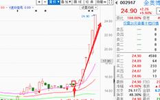 朱超-实战综合运用-金奥博-8个交易日-涨幅68.13%