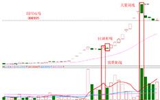 杨凯-回调完毕买入法-四川双马-10个交易日-涨幅95.07%