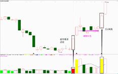 吴剑-涨停模型—京汉股份-2个交易日-涨幅19%