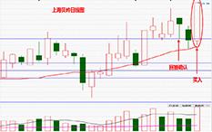 杨凯-黄金分割线-上海贝岭-1个交易日-涨幅10%