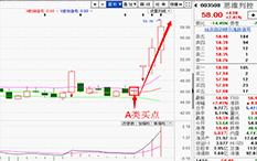 朱超-实战综合运用-思维列控-4个交易日-涨幅27%
