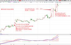 都教授-高白股战法-嘉凯城-3个交易日-涨幅33.04%