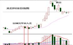 杨凯-回调完毕-兆日科技-13个交易日-涨幅50.06%