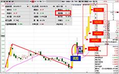 杨凯-洗盘周期率-康强电子-6个交易日-涨幅61%