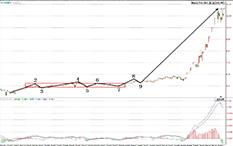 都业华-类二买+三买-丰乐种业-22个交易日-涨幅148%