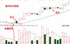 杨凯-回调买入法-渝开发-15个交易日-涨幅31.83%
