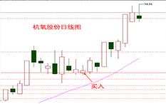 杨凯-回抽确认-杭氧股份-9个交易日-涨幅21.05%