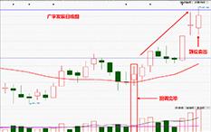 杨凯-反弹步骤-广宇发展-8个交易日-涨幅26.3%