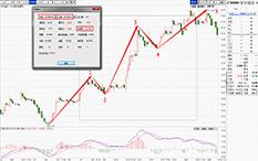 朱超-波浪战法-杉杉股份-11个交易日-涨幅19%