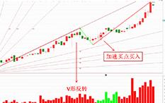 """魏春阳-""""江恩角度线理论""""+V形反转-宜昌交运-20个交易日-涨幅18.32%"""