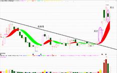 吴剑-见龙在田-天汽模-5个交易日-涨幅23%