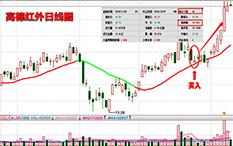 杨凯-反弹步骤-高德红外-10个交易日-涨幅19%