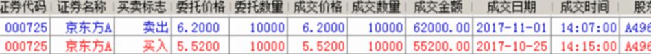 京东方收益.png